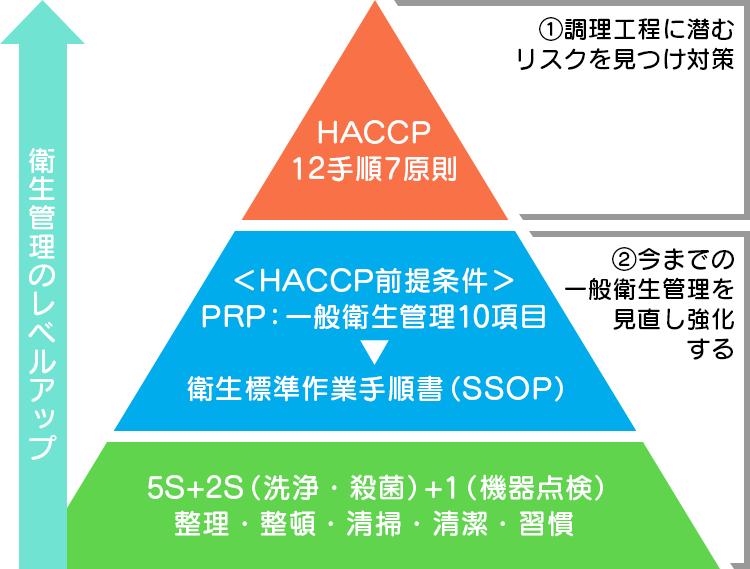 衛生管理のレベルアップ HACCP