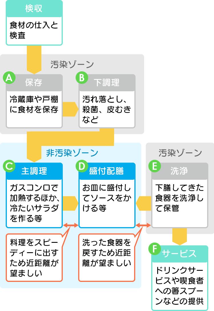 ゾーンプランニングイメージ図