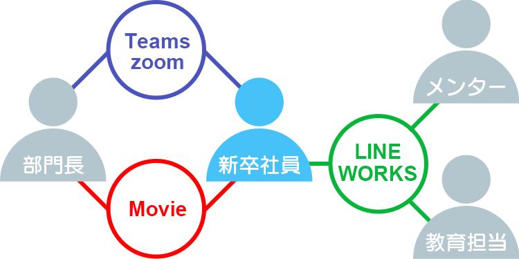 Teams zoom Movie LINE WORKS 部門長 新卒社員 メンター 教育担当者
